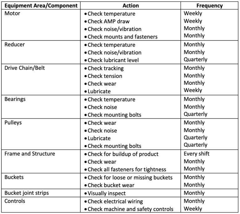 continuous-bucket-elevators-a-fundamental maintenance-Guide